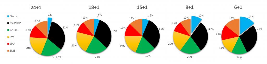 Links, der Bürgerwille und die Stimmverteilung zum März 2020 - Rechts, der Bürgermeisterwille und die Stimmverteilung im Dezember 2020 (exemplarisch: 9+1 :: CSU, SPD, ZMS: je -2% Bürgermeister: +6%)